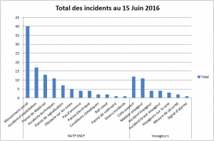 Incidents15062016
